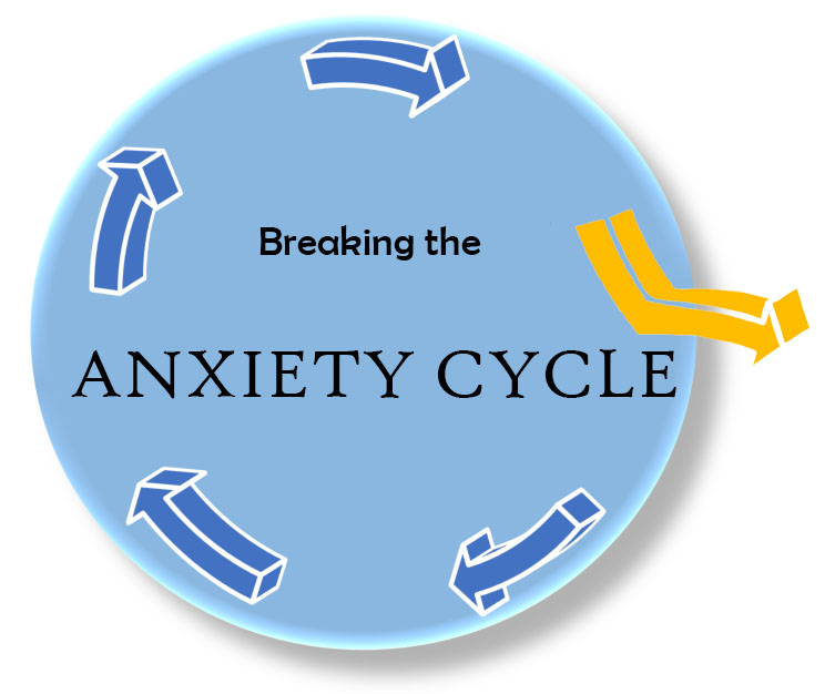 breaking the anxiety cycle oc anxiety center pain cycle diagram in a previous post we talked about the 3 component model which explains how your thoughts feelings behaviors work together to increase anxiety